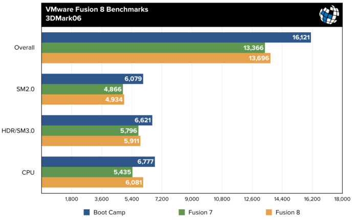 fusion 8 benchmarks 3dmark06