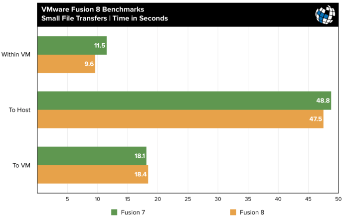 fusion 8 benchmarks file transfer small