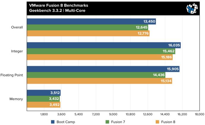 fusion 8 benchmarks geekbench multi core