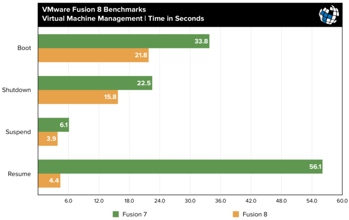 fusion 8 benchmarks vm management