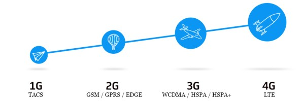 graph LTE2