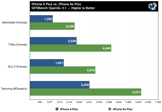 iphone 6s plus benchmarks gfxbench