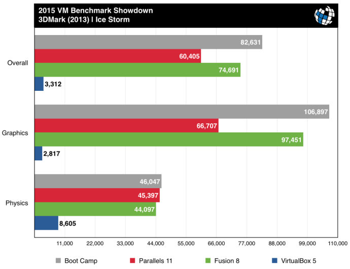 parallels vs fusion benchmarks 3dmark ice storm