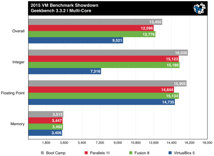 parallels vs fusion benchmarks geekbench multi-core