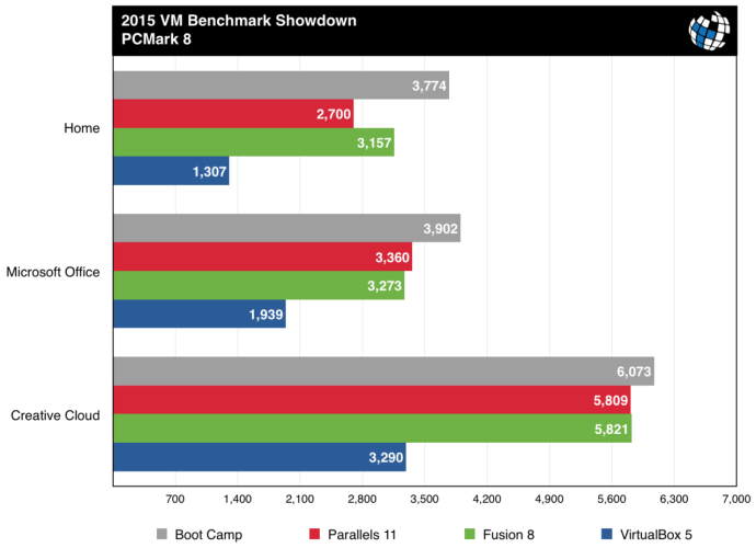 parallels vs fusion benchmarks pcmark 8