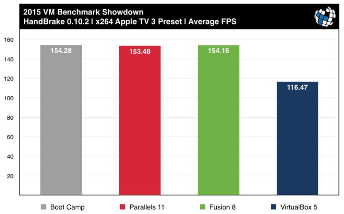 parallels vs fusion benchmarks x264 handbrake