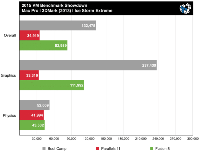 parallels vs fusion mac pro 3dmark ice storm extreme