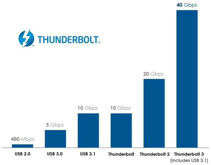 thunderbolt 3 speed comparison