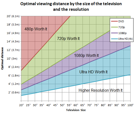 tv size distance chart