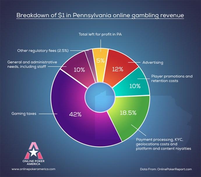 breakdown online poker revenue
