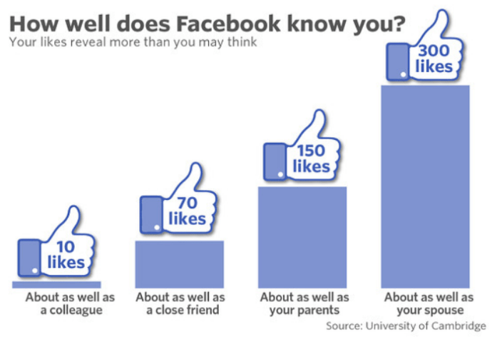 Facebook Reihenfolge der Likes