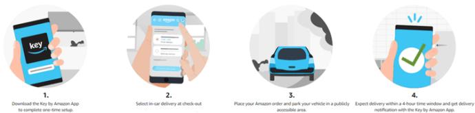 Amazon Prime Deliver to Hotel