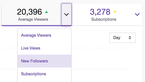 How Many Subscribers You Have on Twitch