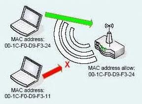 كيف تمنع أي شخص من الدخول على شبكتك اللاسلكية حتى لو كان يعرف كلمة السر