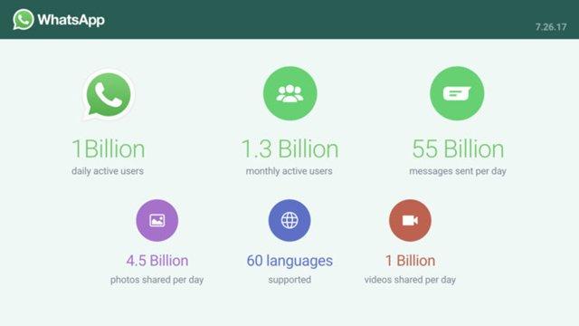 WhatsApp kullanımı Günlük 1 Milyara Ulaştı