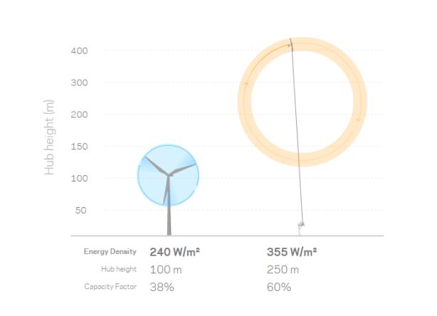 Classic Wind-Turbines vs. The Kites
