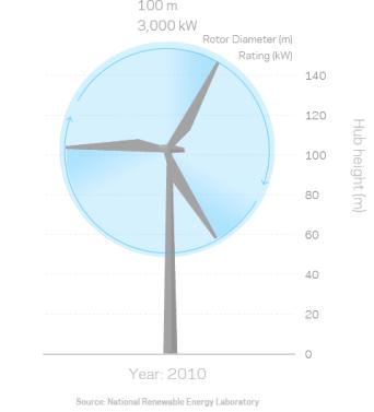 classic Wind-Turbines