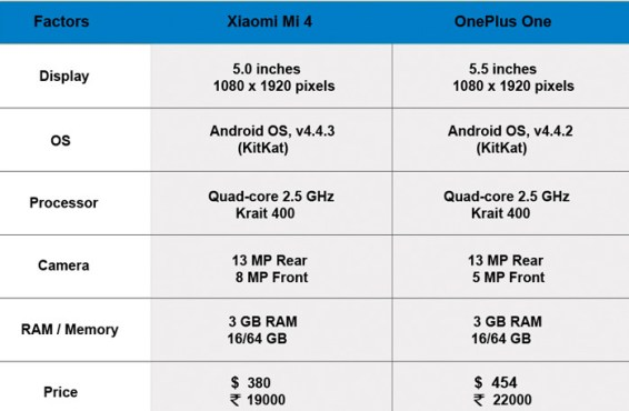 xiaomi-mi4-vs-one-plus-one