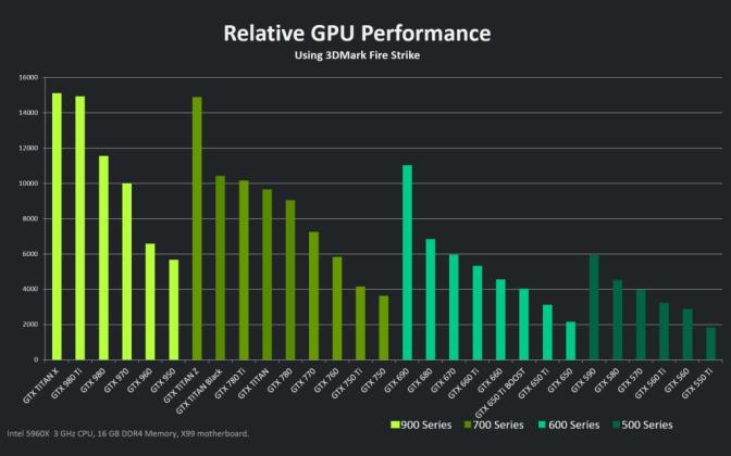 Nvidia Geforce GTX 950 and Discrete GPU Market 1