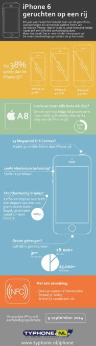 iPhone 6 - Infographic
