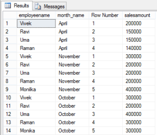 row number Ranking Functions in SQL Server CodeProject