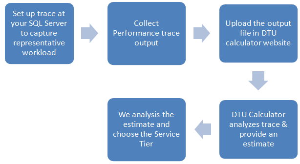 Set up trace at server - collect performance trace - upload trace file in DTU calculator - DTU calculator Analyzes trace to give estimation