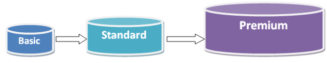 Service Tiers in Azure - Basis, Standard & Premium