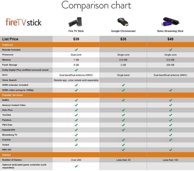 FireTV Stick_Chart