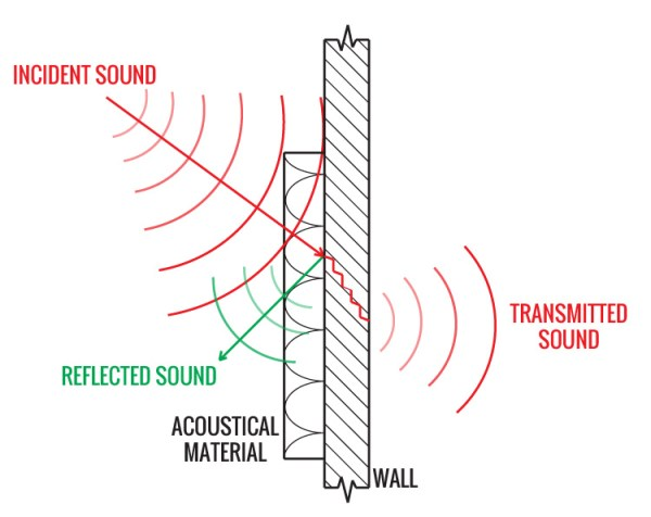 SOUND ABSORPTION, NRC, ENERGY / HEAT CONVERSION ...