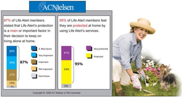 AC Nielsen Life Alert