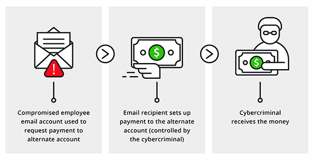 business email compromise attacks infographic