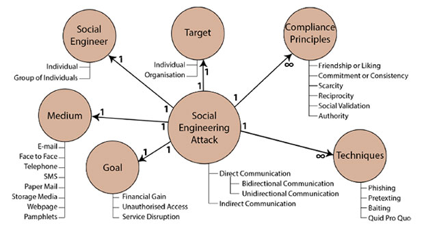 Security step for social engineering attack infographic