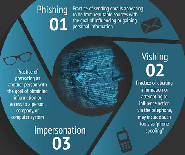 phishing, vishing, impersonation infographic - protect from social engineering attacks