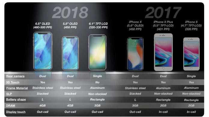 2018 vs 2017 iphone