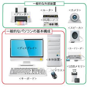 パソコン本体装置、ディスプレイ、キーボード、マウス、USBメモリ、カードリーダ