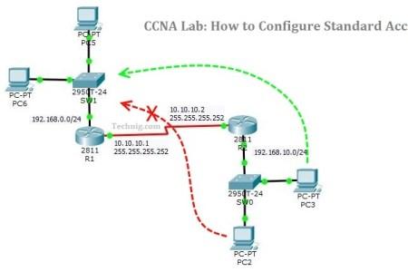 Configure Standard Access List On Cisco Router - TECHNIG