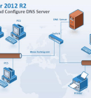 Install and Configure DNS in Windows Server 2012 R2 - Technig