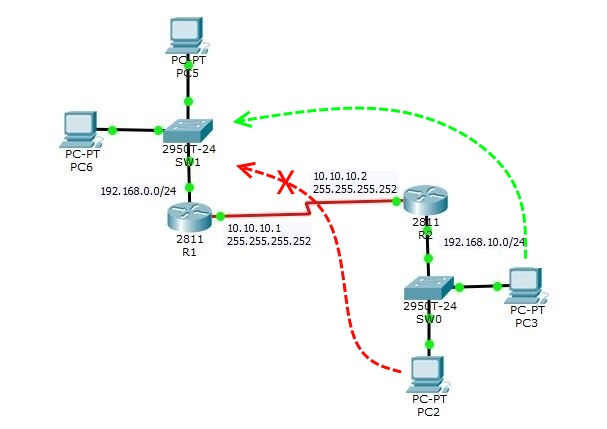 Configure Standard Access List on Cisco Router and Switch - Technig
