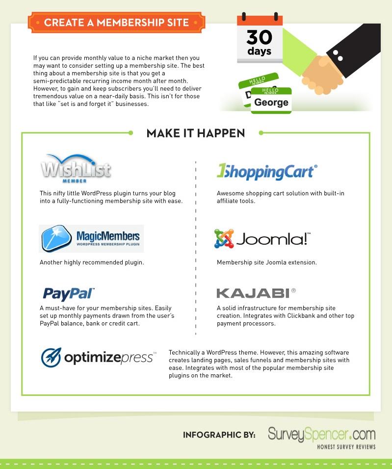 Make Money with Membership websites - Technig