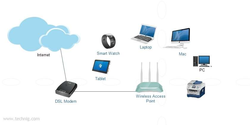 How to setup a home wireless network technig how to setup a home wireless network greentooth Choice Image
