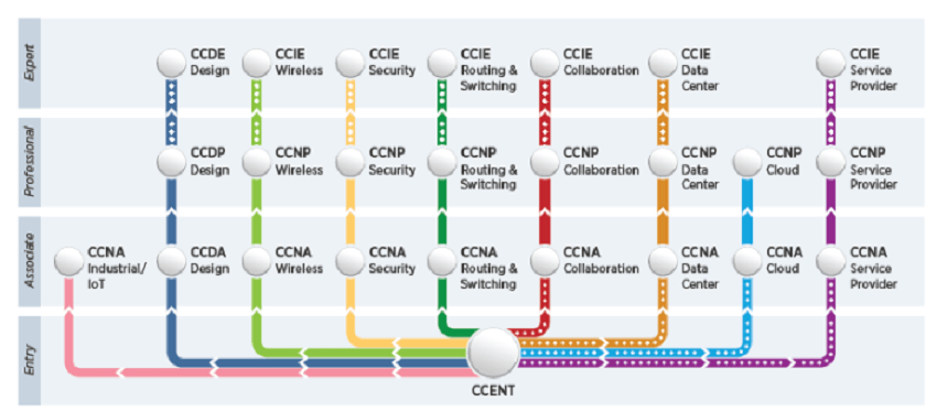 CCNA Security Path to Cyber Security Certifications - Technig
