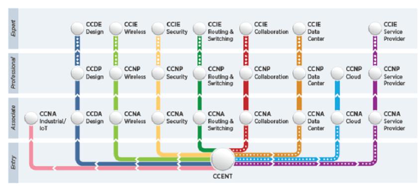 Cisco Certifications Roadmap - Technig