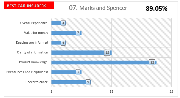 Marks and Spencer Auto Insurance Companies Survey