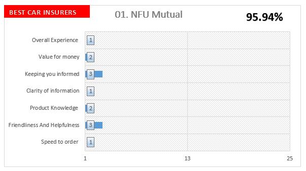 NFA UK Auto Insurance Companies Survey
