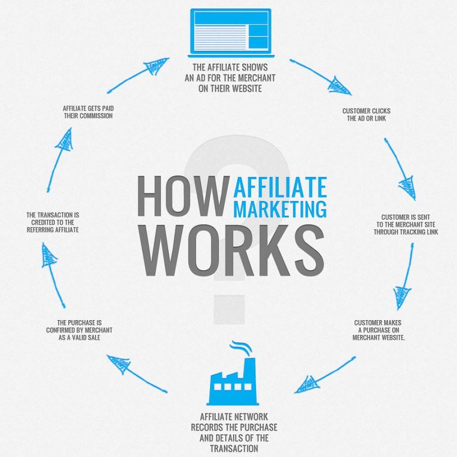 How Affiliate Marketing Works - Technig