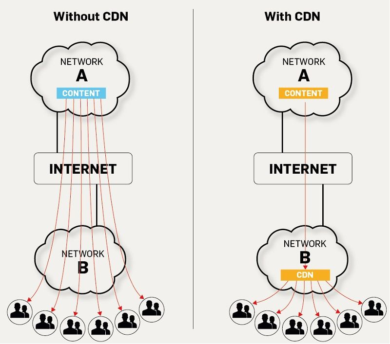 Content Delivery Network Works - Technig