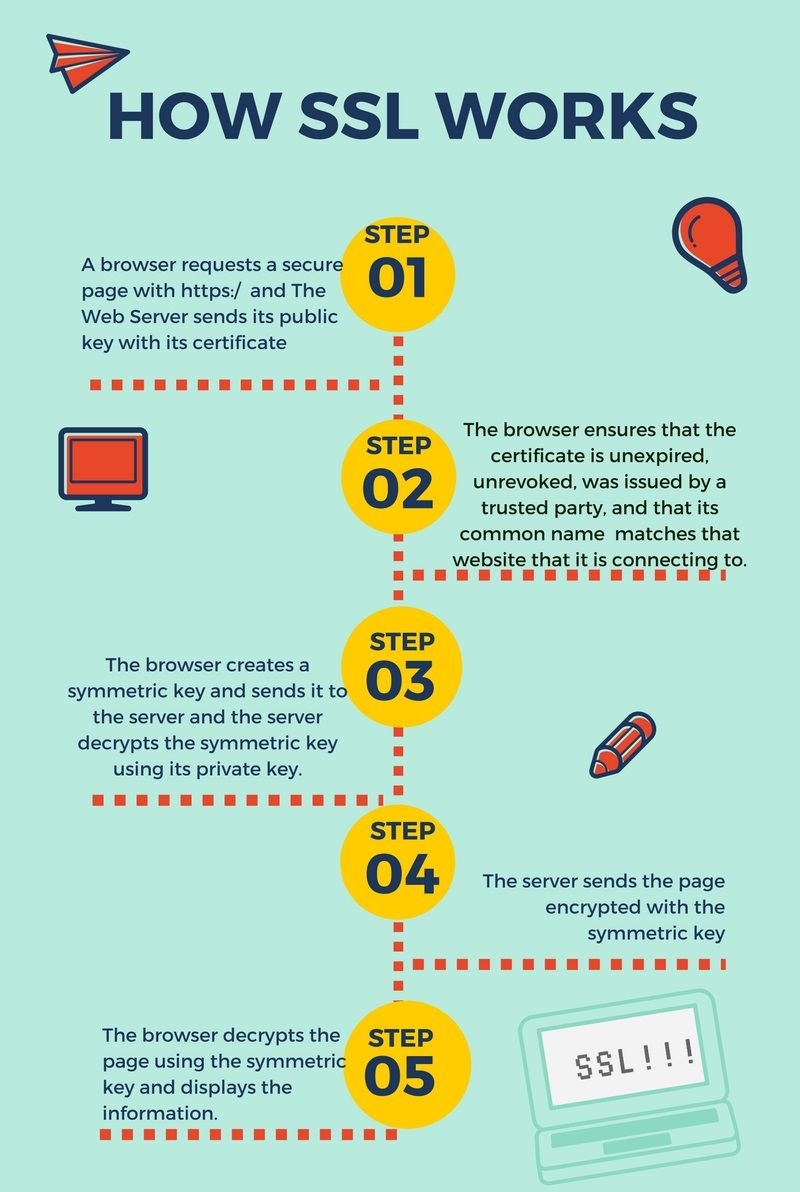 How Does SSL Certification Work - Technig