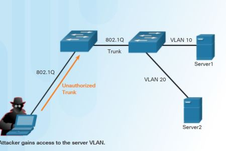 How to Configure Switch to Mitigate VLAN Attacks? - Technig