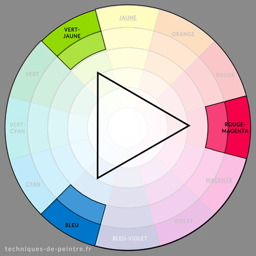 Culoare armonie verde-galben / roșu-magenta / albastru