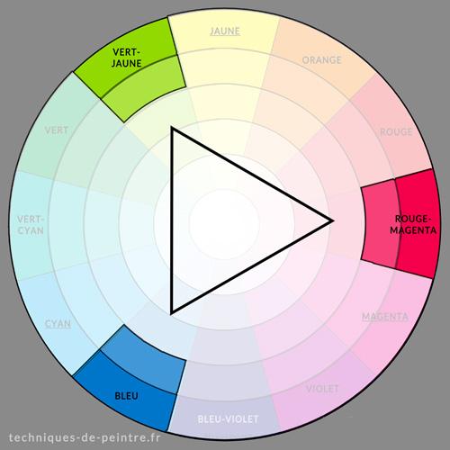 Harmonie des couleurs Vert-jaune / Rouge-magenta / Bleu